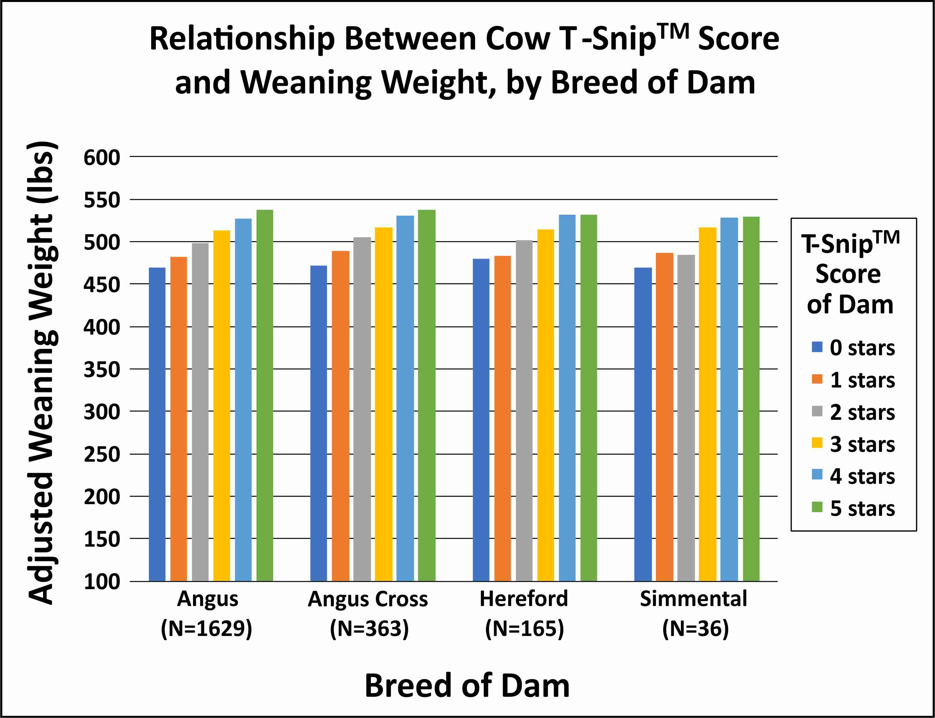 Relationship between cow T-Snip™ score and weaning weight, by breed of dam